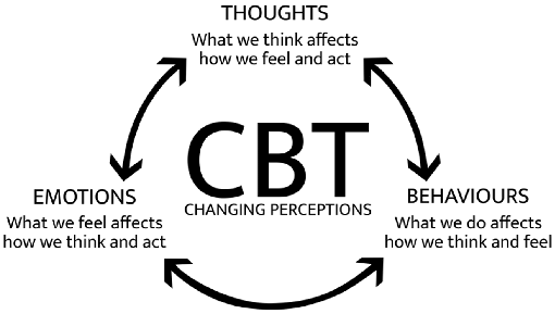 Challenging the Way You Think with CBT